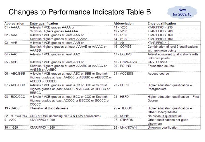 Changes to Performance Indicators Table B