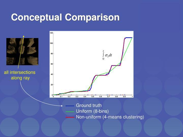Conceptual Comparison