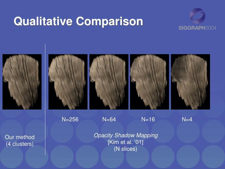 Qualitative Comparison