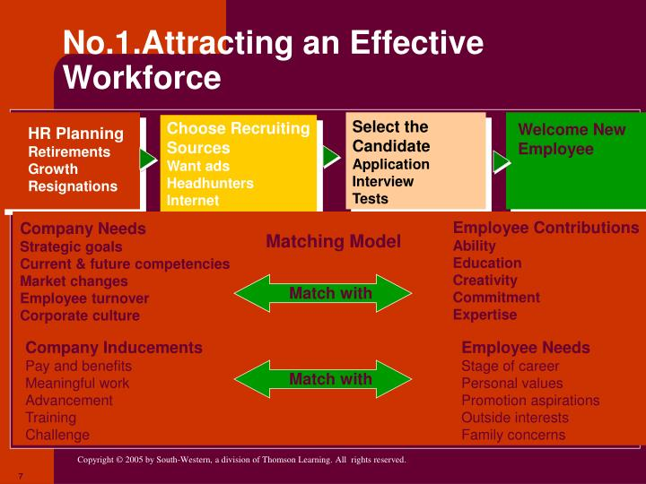 No.1.Attracting an Effective Workforce