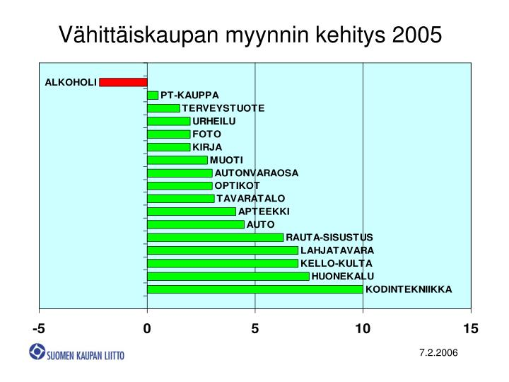 Vähittäiskaupan myynnin kehitys 2005