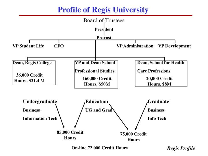 Profile of Regis University