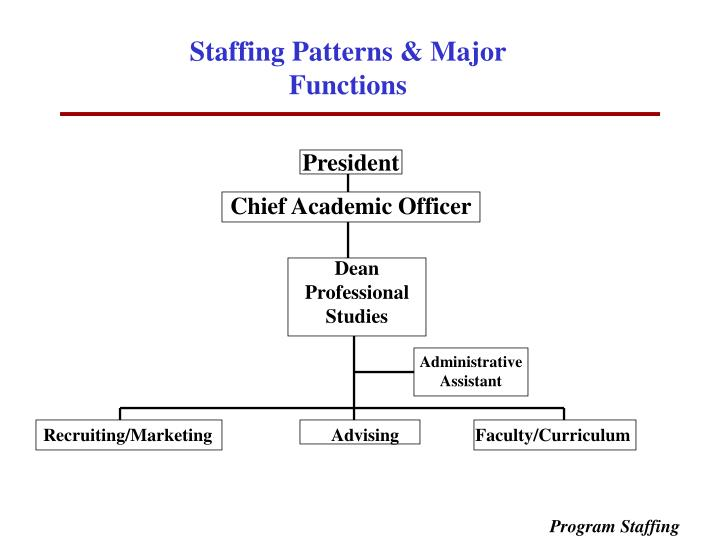 Staffing Patterns & Major Functions