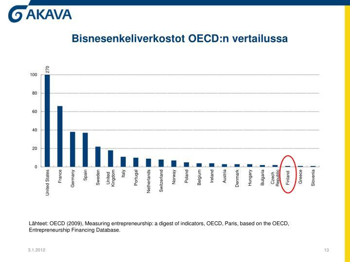 Bisnesenkeliverkostot OECD:n vertailussa