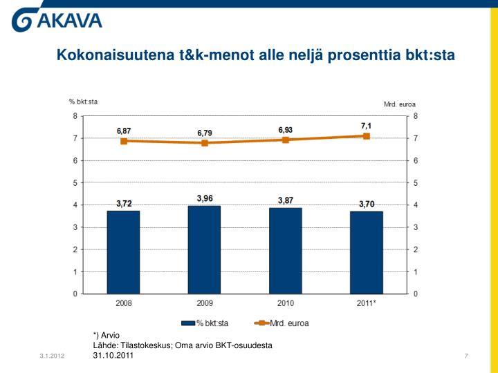 Kokonaisuutena t&k-menot alle neljä prosenttia bkt:sta