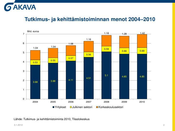Tutkimus- ja kehittämistoiminnan menot 2004–2010