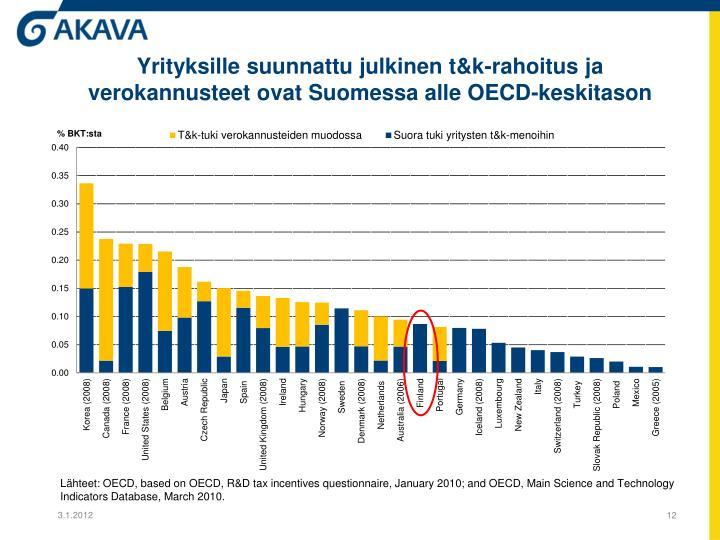 Yrityksille suunnattu julkinen t&k-rahoitus ja verokannusteet ovat Suomessa alle OECD-keskitason