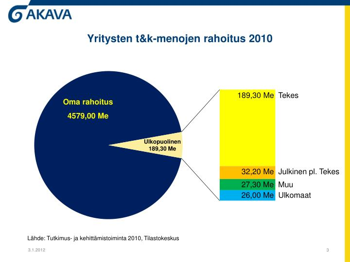 Yritysten t&k-menojen rahoitus 2010