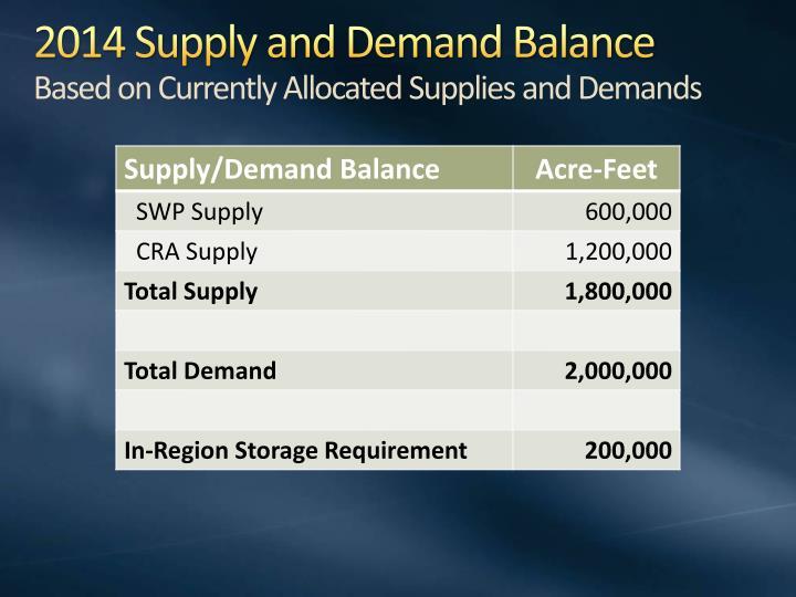 2014 Supply and Demand Balance