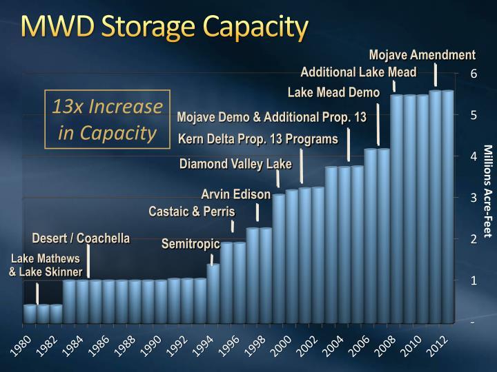 MWD Storage Capacity