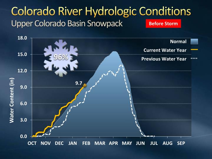Colorado River Hydrologic Conditions