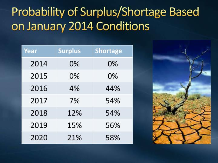 Probability of Surplus/Shortage Based on January 2014 Conditions