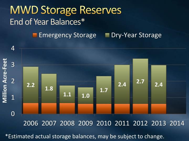 MWD Storage Reserves