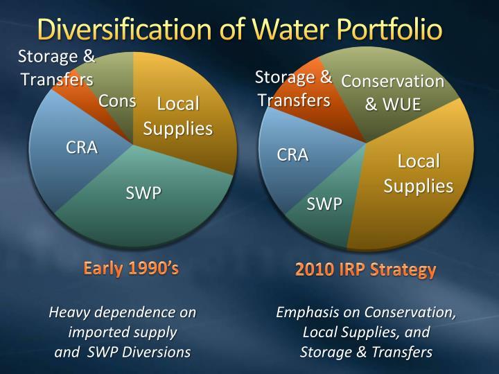 Diversification of Water Portfolio
