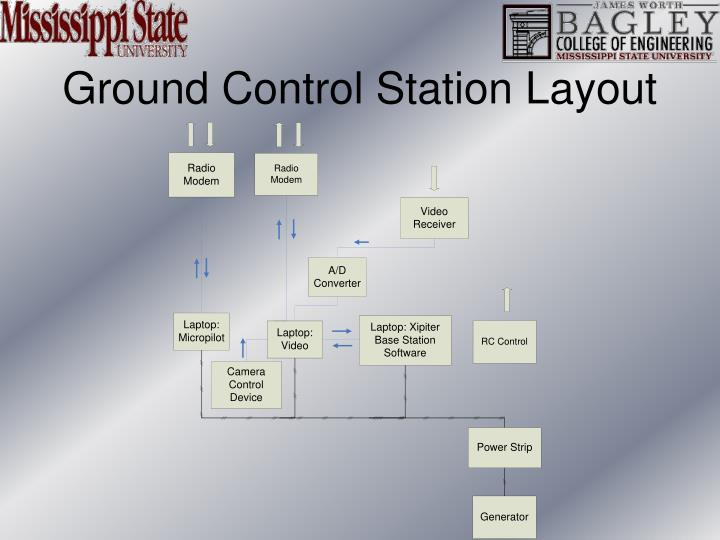 Ground Control Station Layout