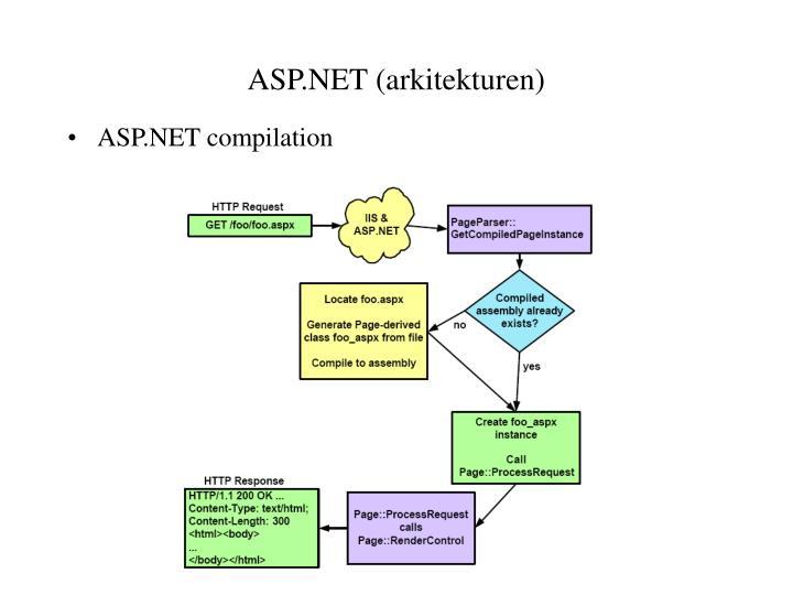 ASP.NET (arkitekturen)