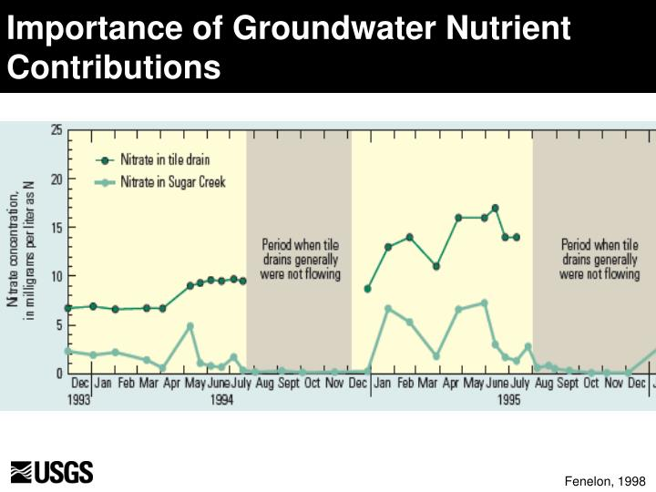 Importance of Groundwater Nutrient Contributions