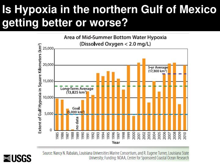 Is Hypoxia in the northern Gulf of Mexico getting better or worse?