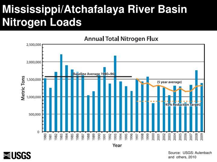 Mississippi/Atchafalaya River Basin Nitrogen Loads
