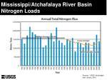 mississippi atchafalaya river basin nitrogen loads