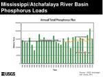 mississippi atchafalaya river basin phosphorus loads