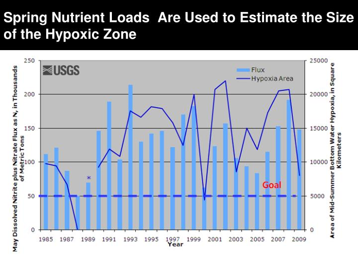 Spring Nutrient Loads  Are Used to Estimate the Size of the Hypoxic Zone