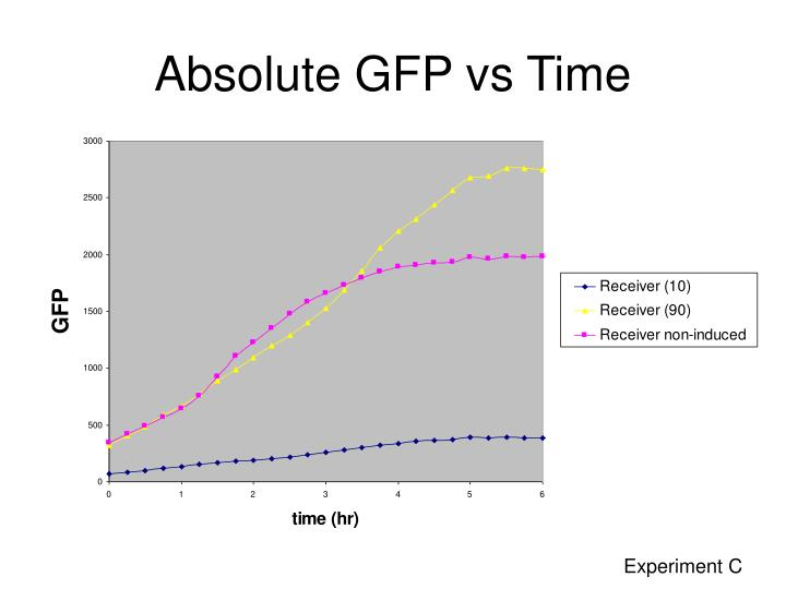 Absolute GFP vs Time