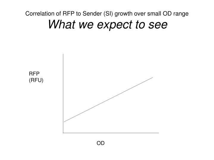 Correlation of RFP to Sender (SI) growth over small OD range