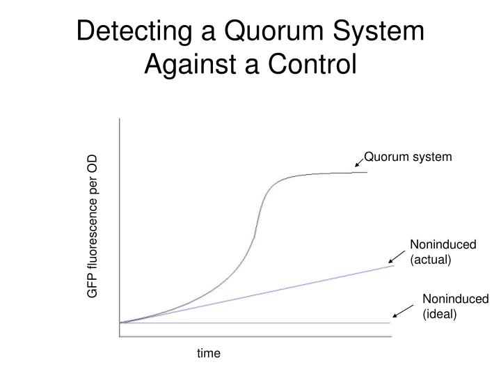 Detecting a Quorum System Against a Control
