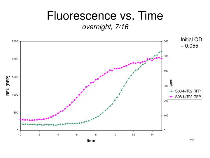 Fluorescence vs. Time