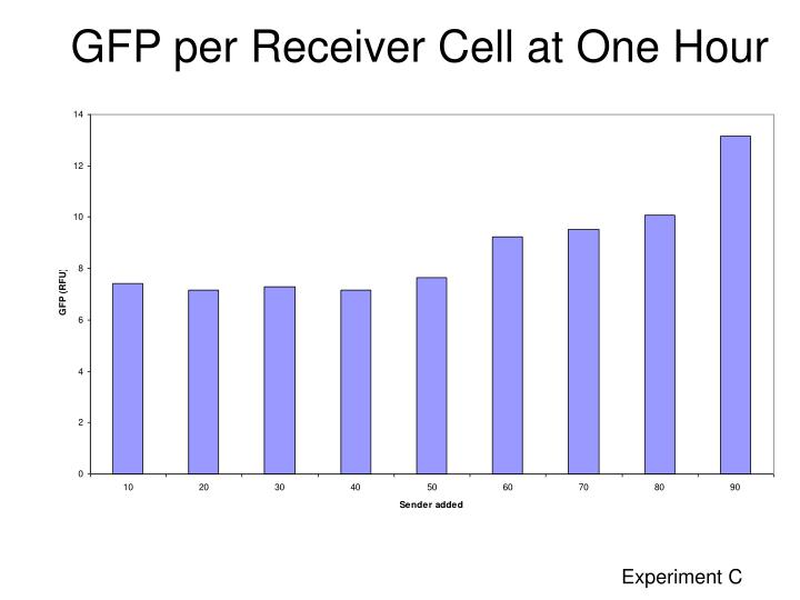 GFP per Receiver Cell at One Hour