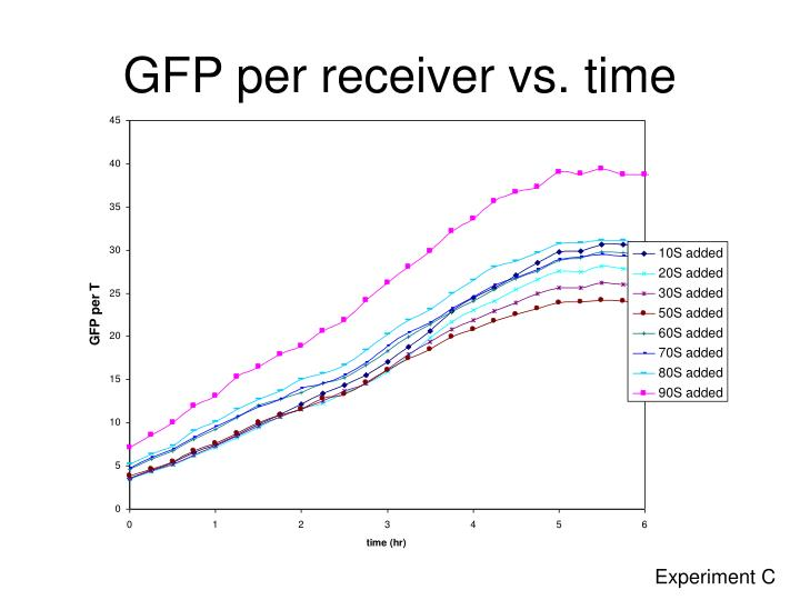 GFP per receiver vs. time