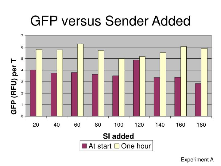 GFP versus Sender Added