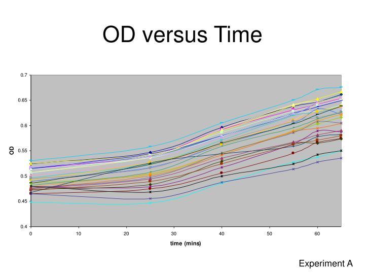 OD versus Time