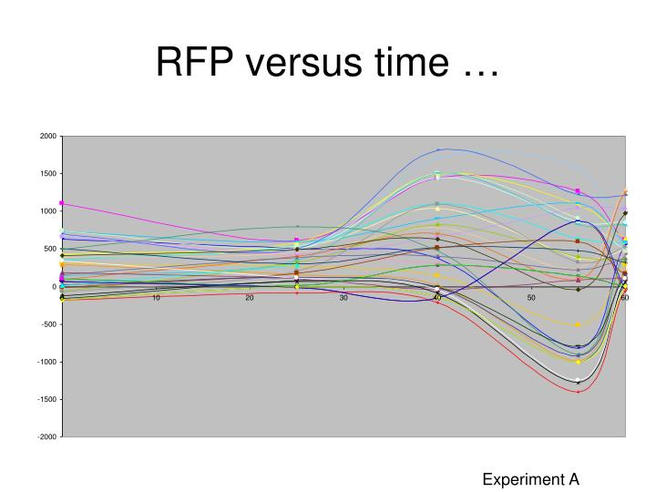 RFP versus time …