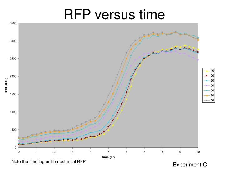 RFP versus time