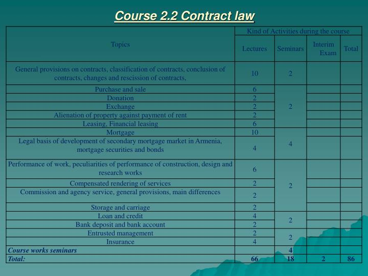 Course 2.2 Contract law