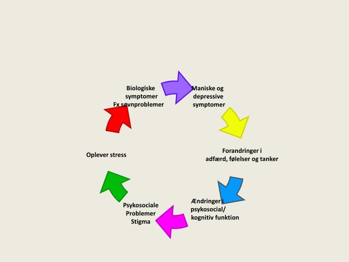 Biologiske