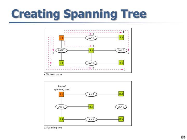 Creating Spanning Tree