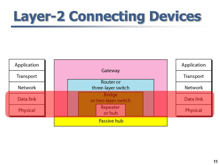 Layer-2 Connecting Devices
