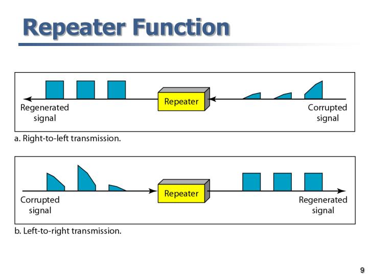 Repeater Function