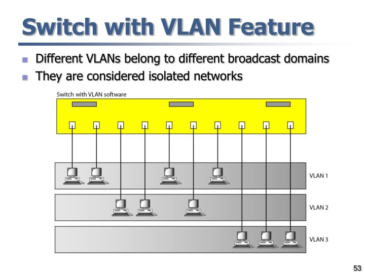 Switch with VLAN Feature