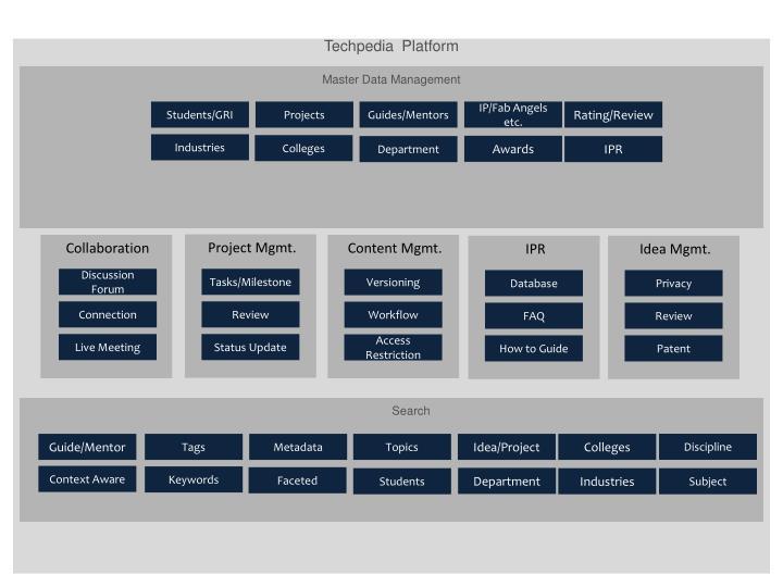 Techpedia  Platform