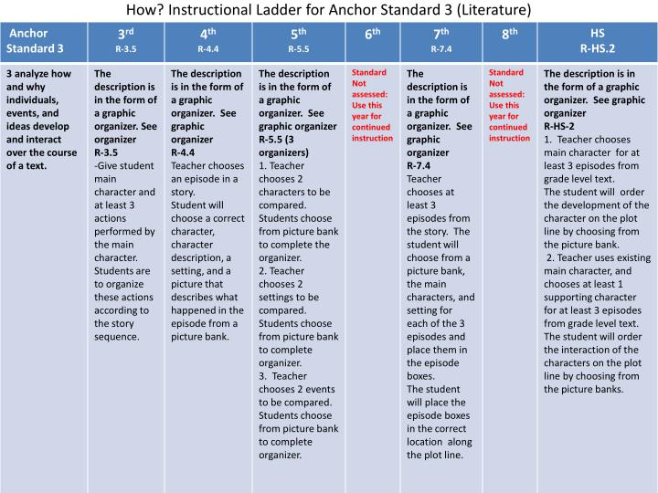 How? Instructional Ladder for Anchor Standard 3 (Literature)