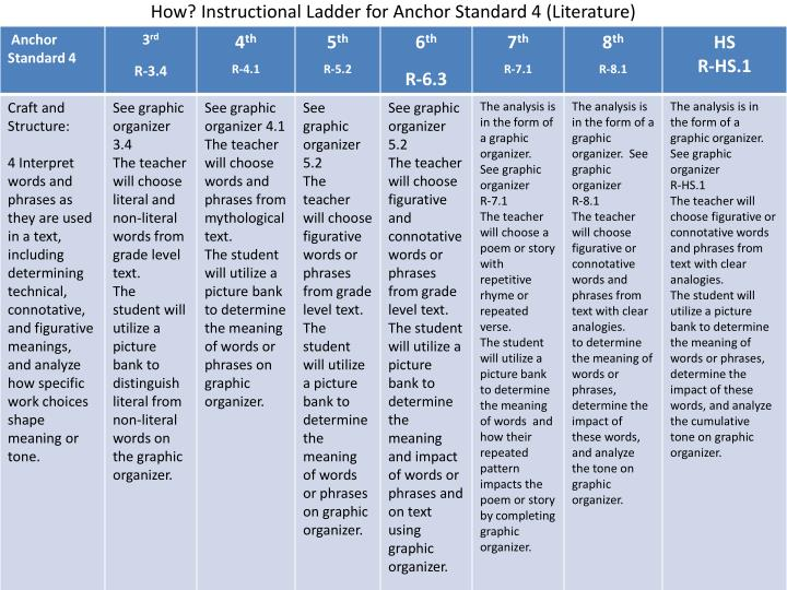 How? Instructional Ladder for Anchor Standard 4 (Literature)