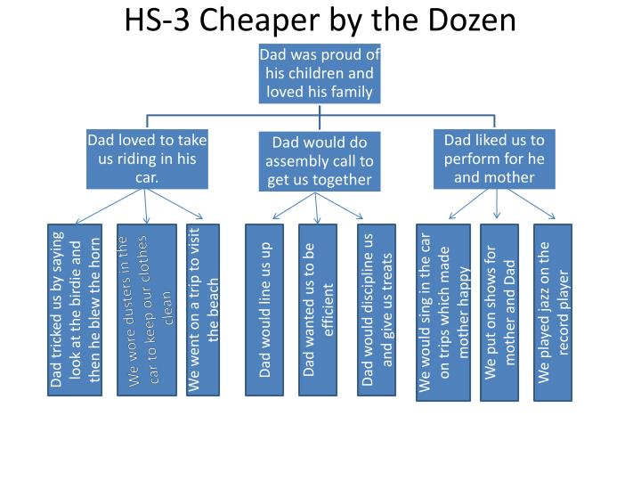 HS-3 Cheaper by the Dozen