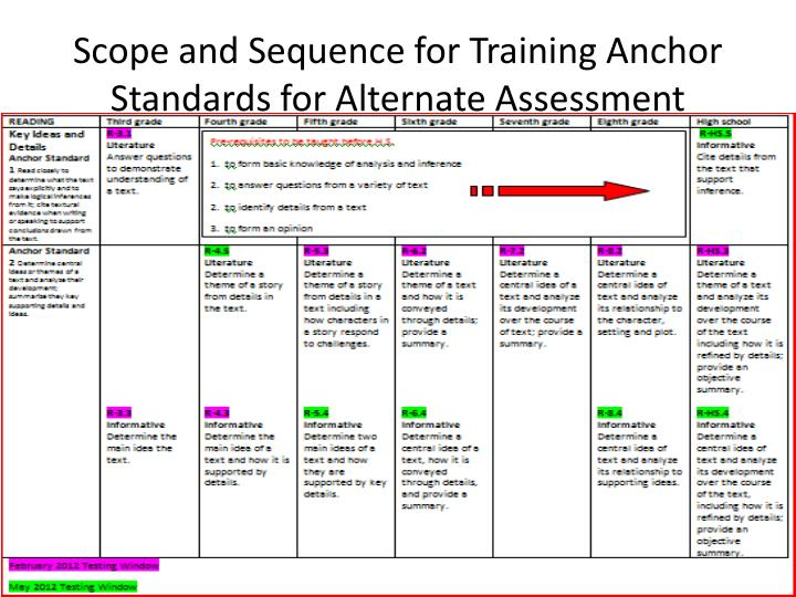 Scope and Sequence for Training Anchor Standards for Alternate Assessment