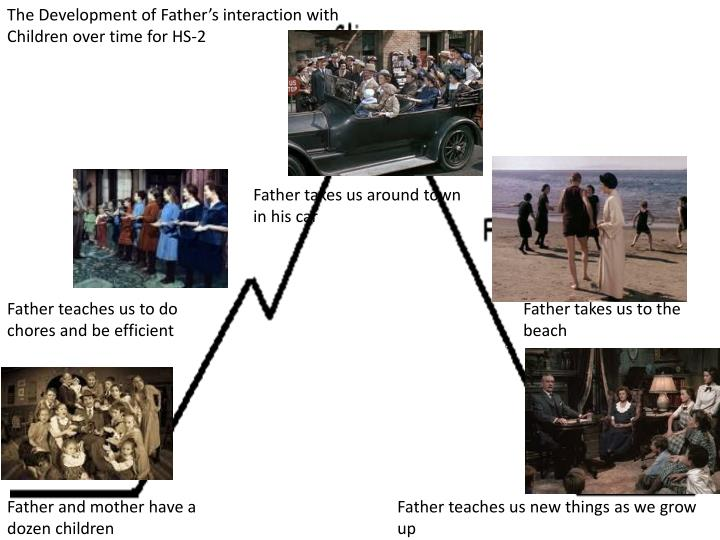The Development of Father's interaction with Children over time for HS-2