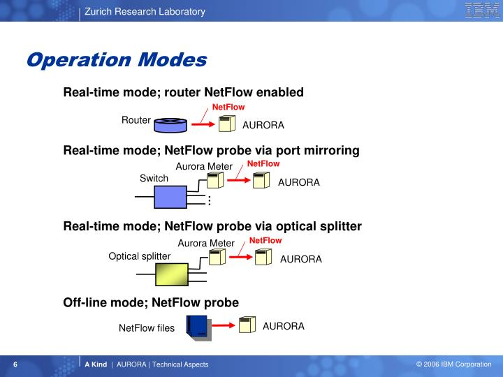Operation Modes