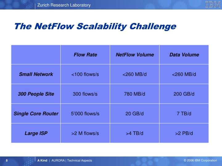 The NetFlow Scalability Challenge